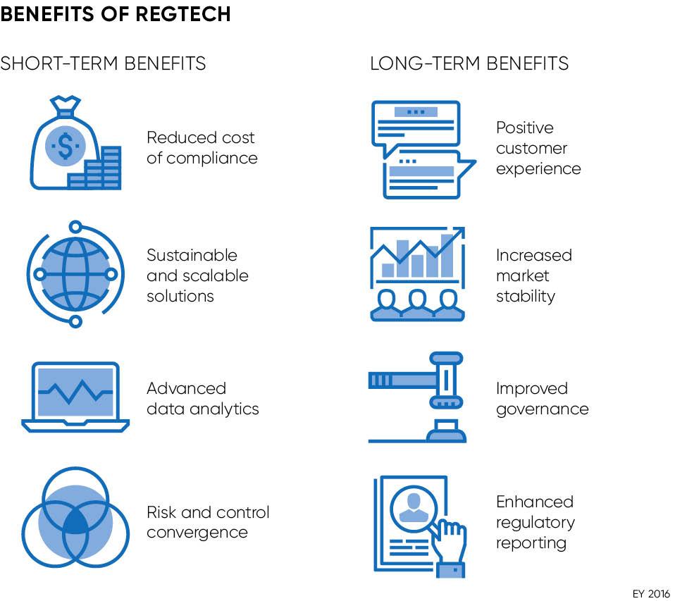 Benefits of regtech