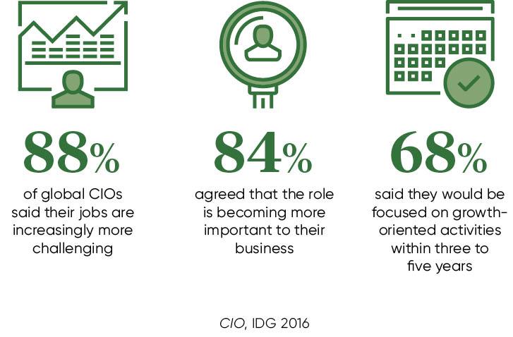 CIO stats