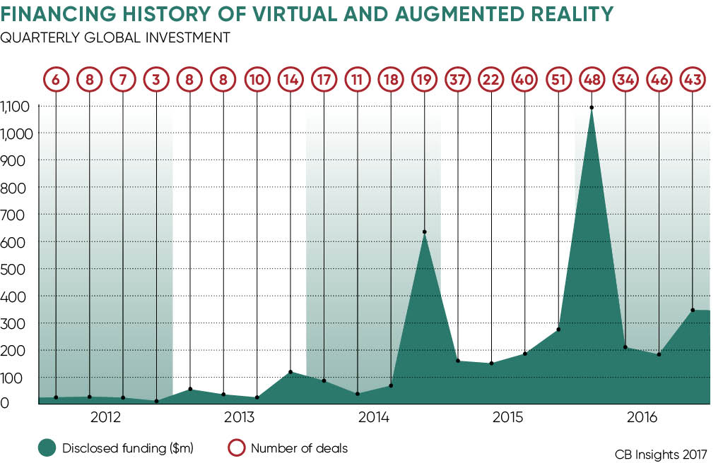FINANCING HISTORY OF VIRTUAL AND AUGMENTED REALITY