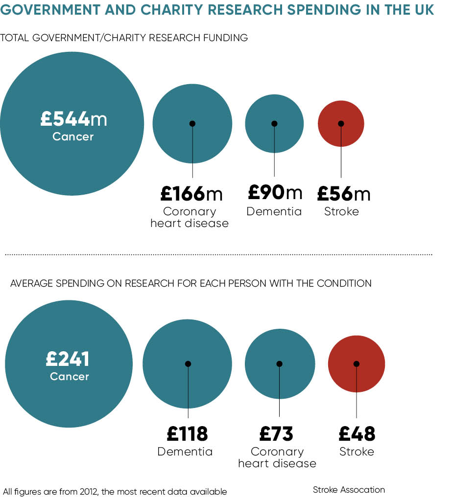 GOVERNMENT AND CHARITY RESEARCH SPENDING IN THE UK