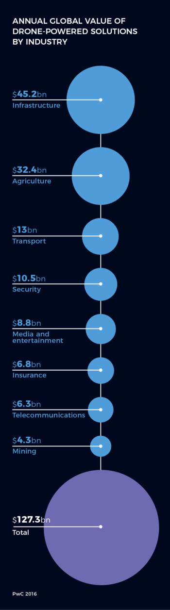 Global value of drone-powered solutions