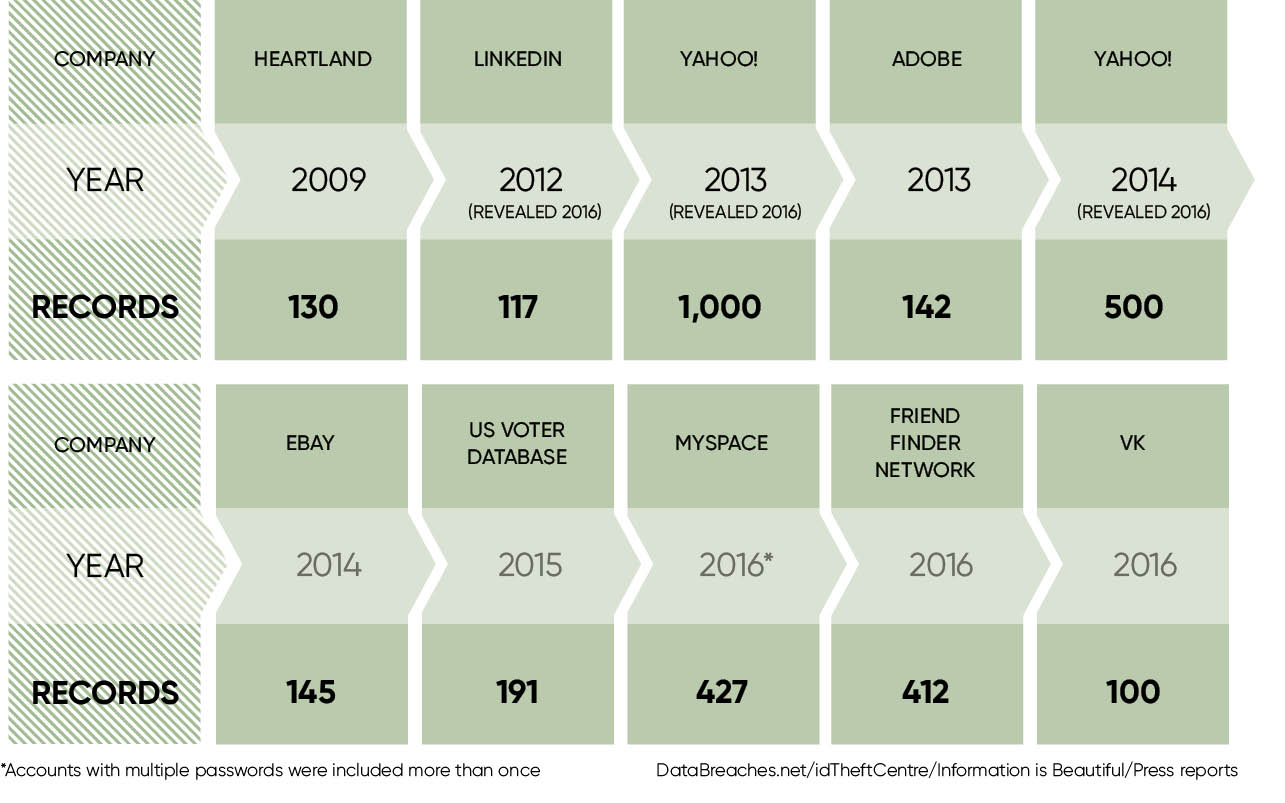 LARGEST DATA BREACHES IN HISTORY
