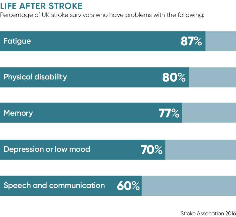 LIFE AFTER STROKE graph