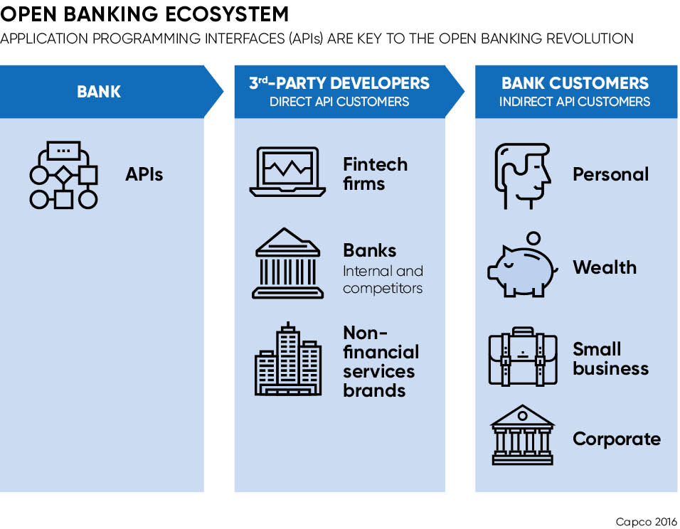OPEN BANKING ECOSYSTEM