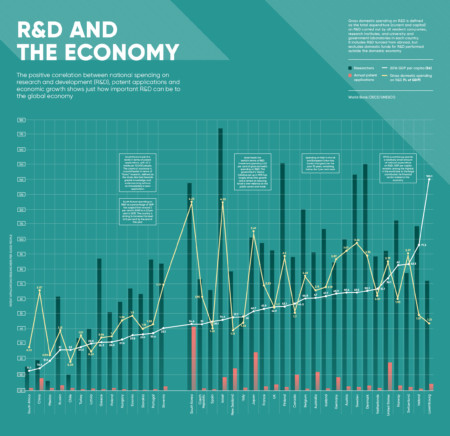Infographic looks at the importance of R&D for the economy
