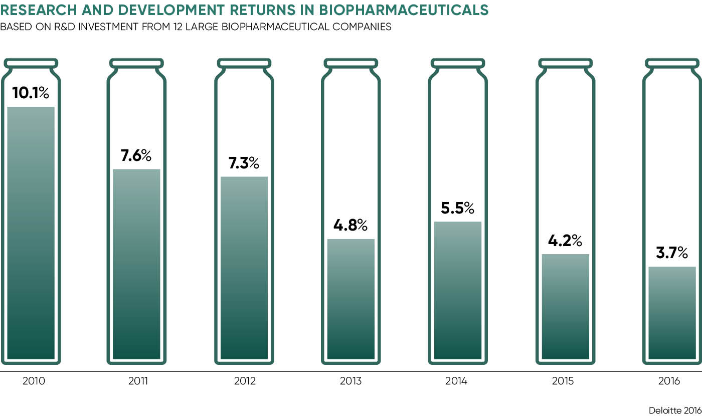 RESEARCH AND DEVELOPMENT RETURNS IN BIOPHARMACEUTICALS