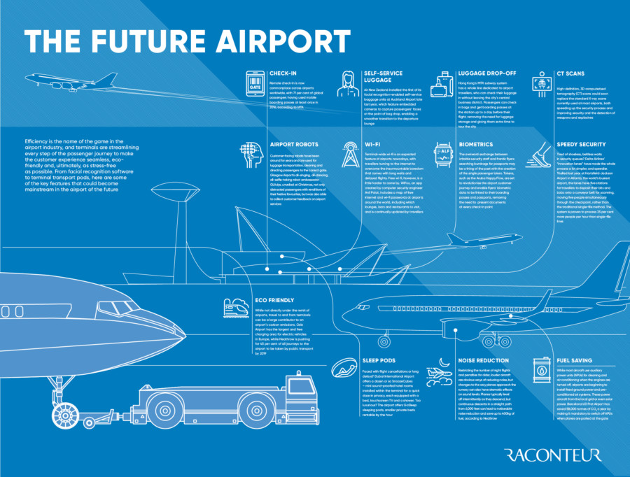The future airport infographic
