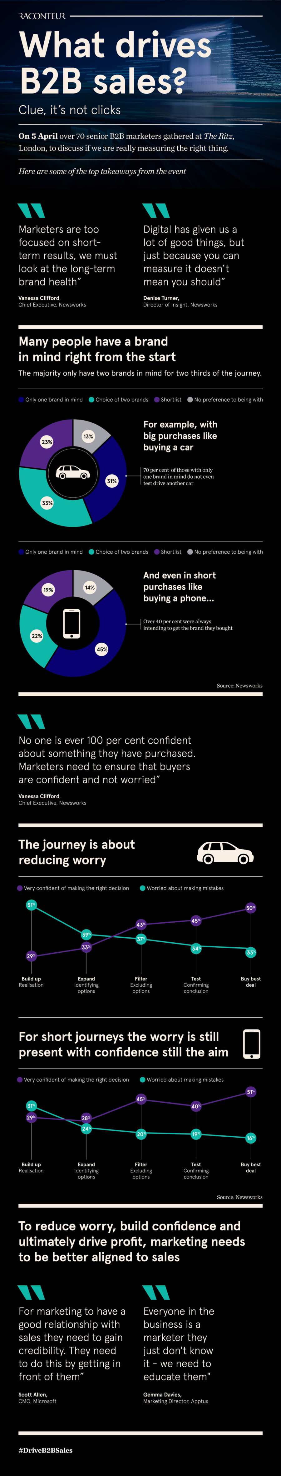 What drives B2B sales graphic