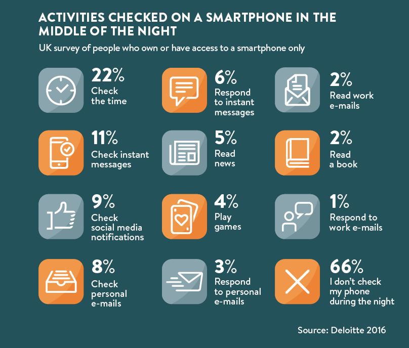 Smartphone Addiction In 5 Charts