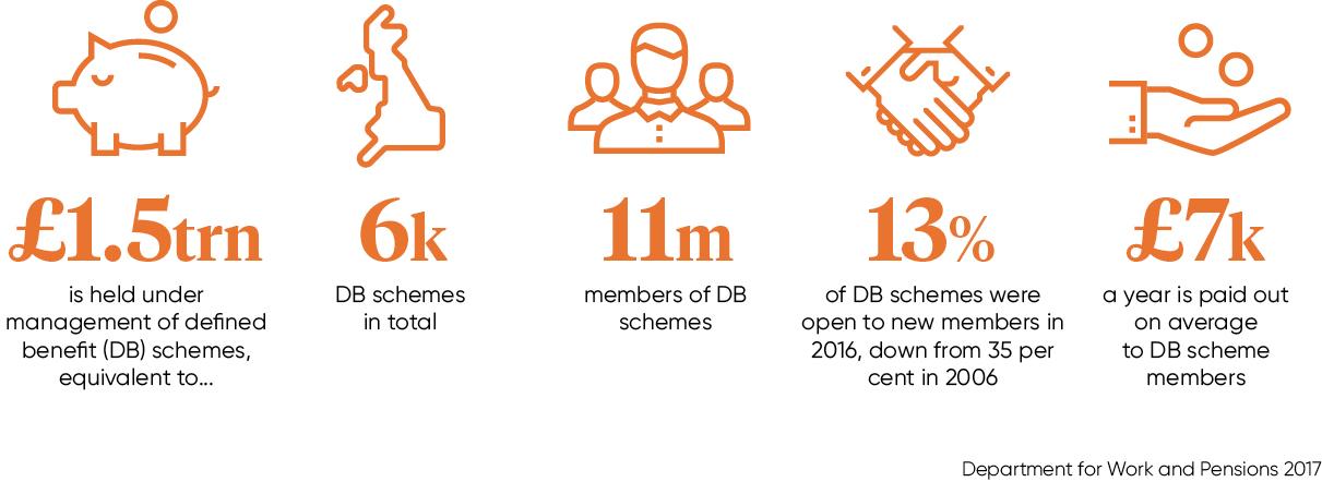 DB schemes