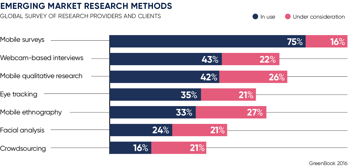 consumer research methods There are several ways to categorize the various market research methods the tests can deliver a highly accurate representation of behaviour when consumers.