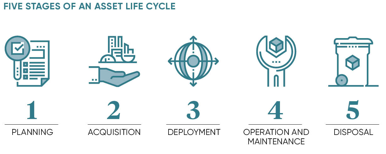FIVE STAGES OF AN ASSET LIFE CYCLE