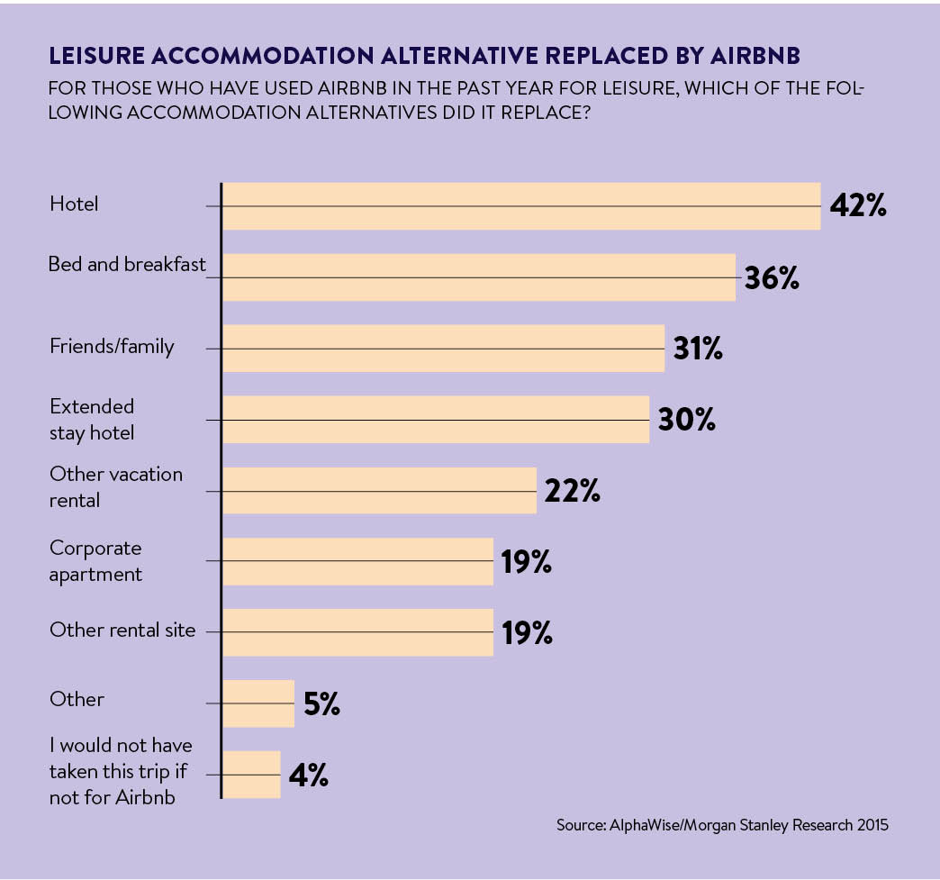 airbnb impact on hotels