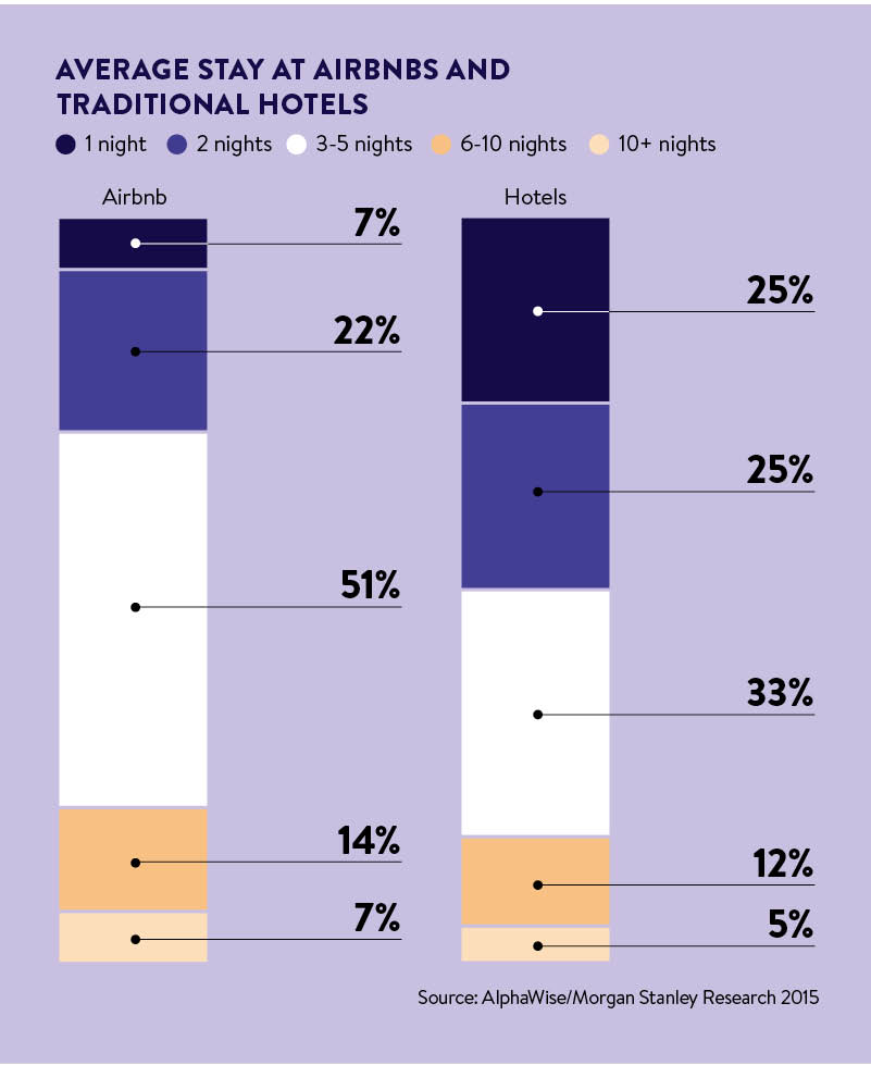 length of stay at hotels and airbnb