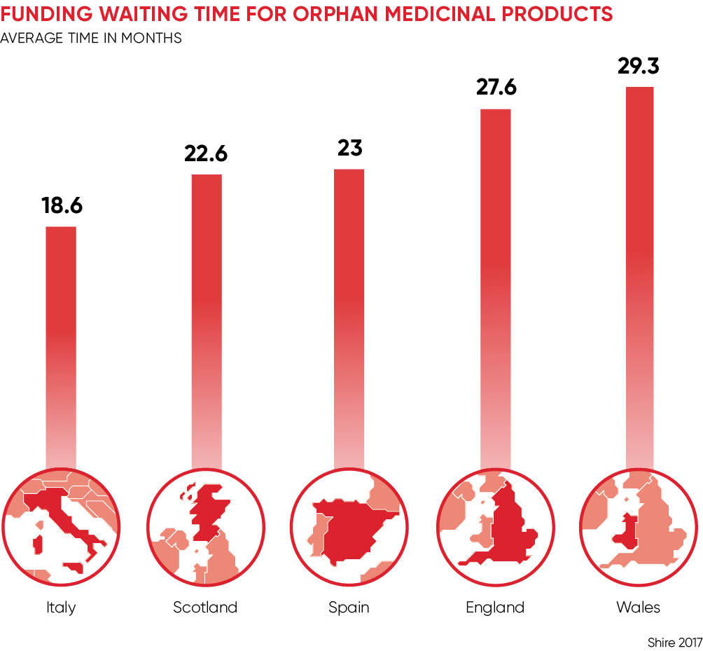 FUNDING WAITING TIME FOR ORPHAN MEDICINAL PRODUCTS
