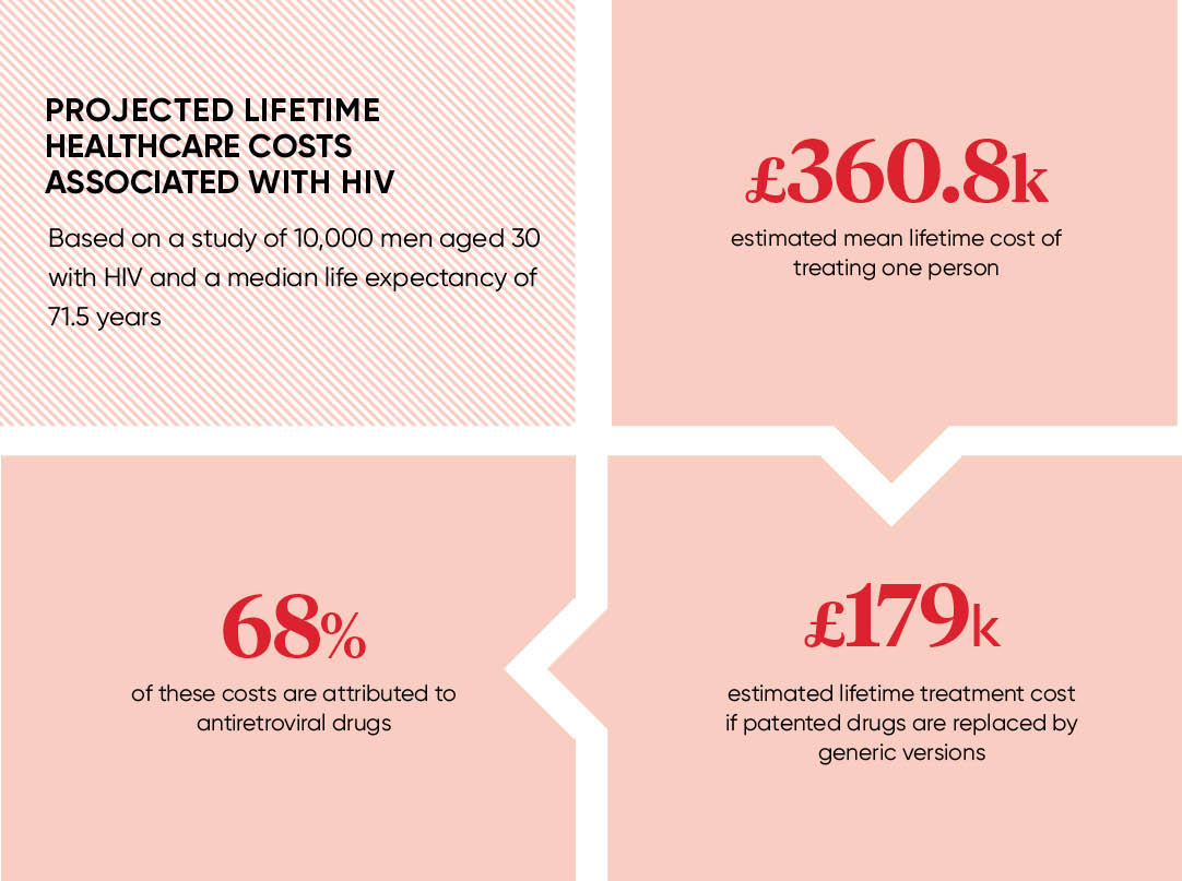 PROJECTED LIFETIME HEALTHCARE COSTS ASSOCIATED WITH HIV