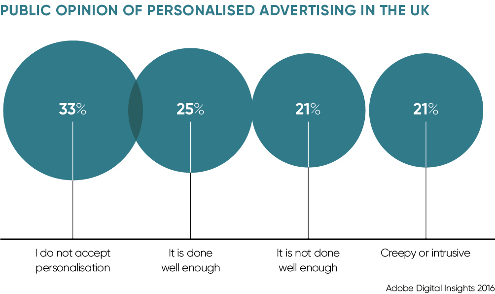 PUBLIC OPINION OF PERSONALISED ADVERTISING IN THE UK