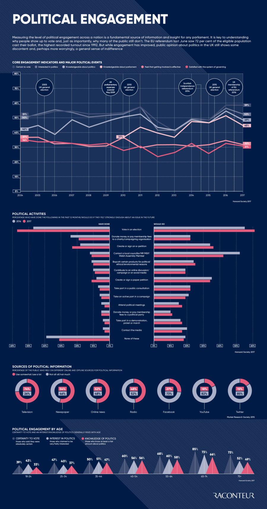 Political engagement 2017 infographic