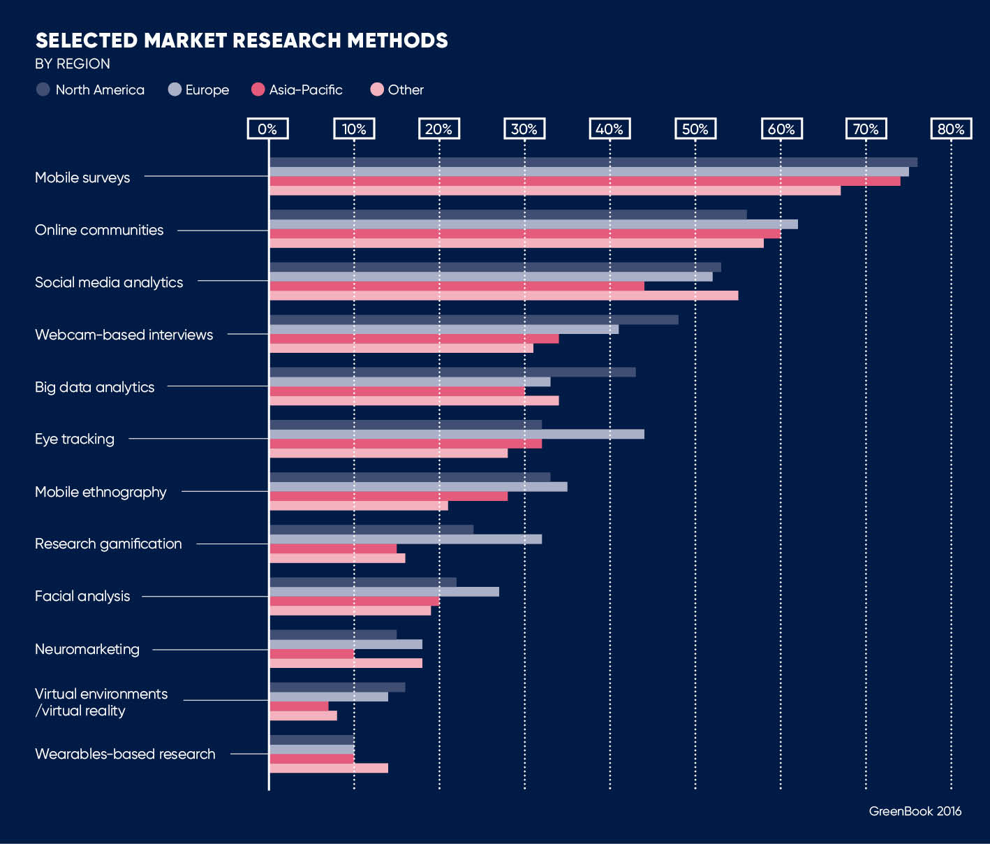 SELECTED MARKET RESEARCH METHODS graph