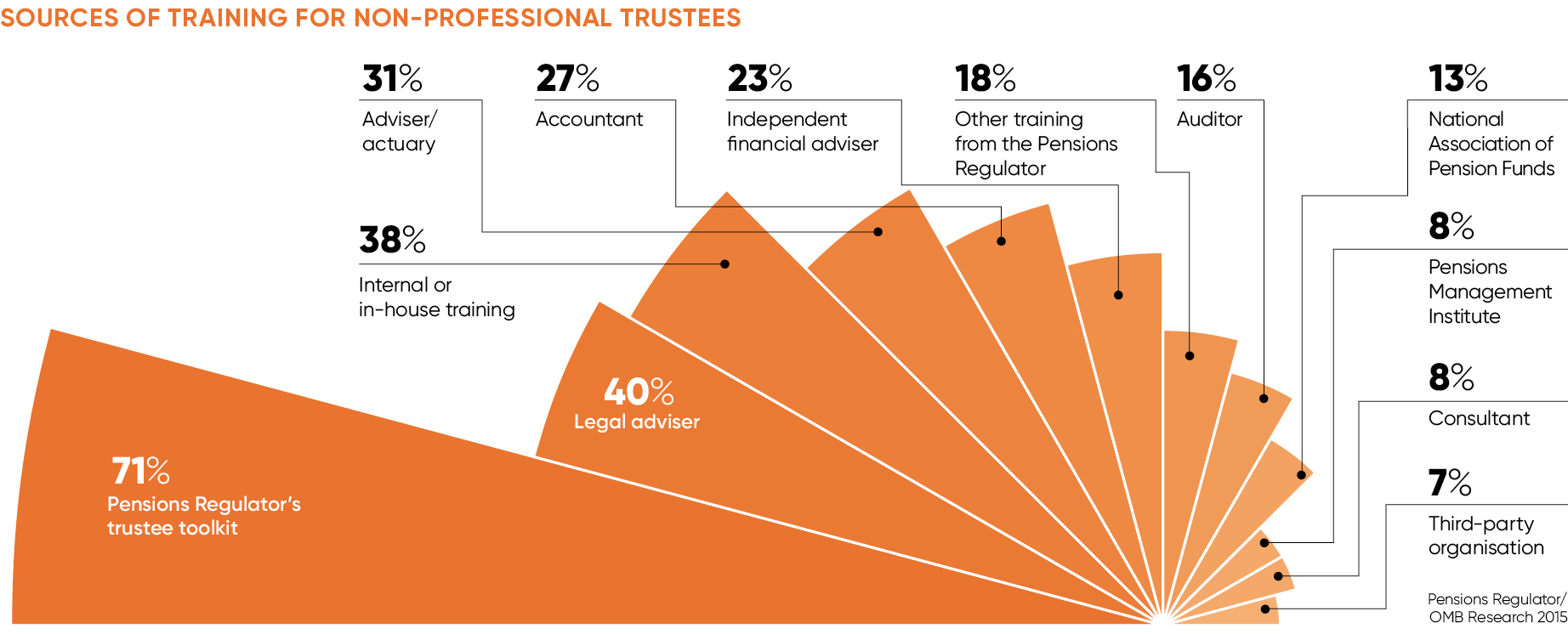 SOURCES OF TRAINING FOR NON-PROFESSIONAL TRUSTEE
