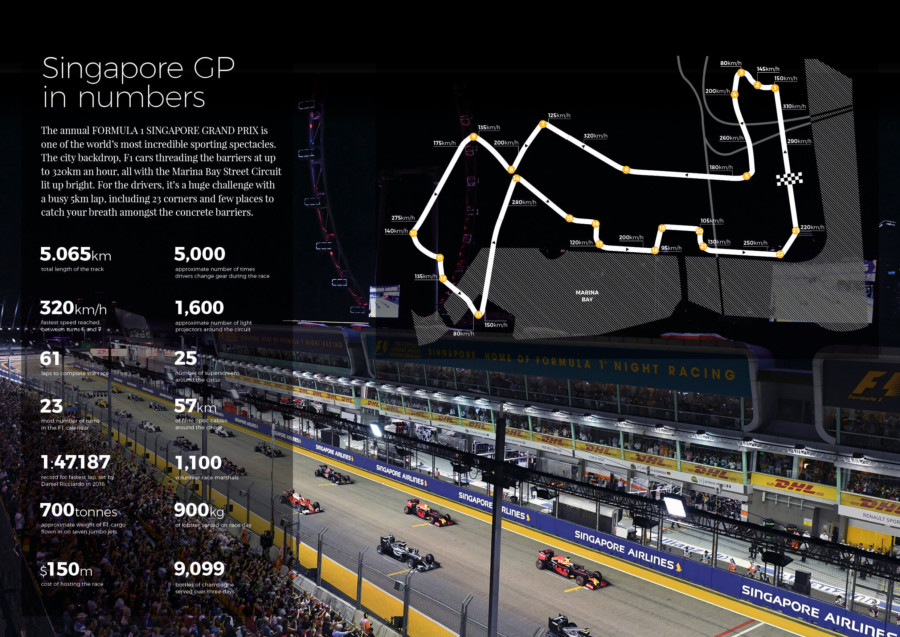 The numbers behind the Singapore GP