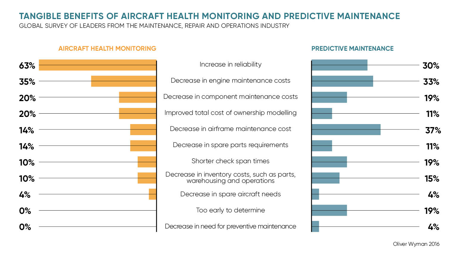 TANGIBLE BENEFITS OF AIRCRAFT HEALTH MONITORING AND PREDICTIVE MAINTENANCE