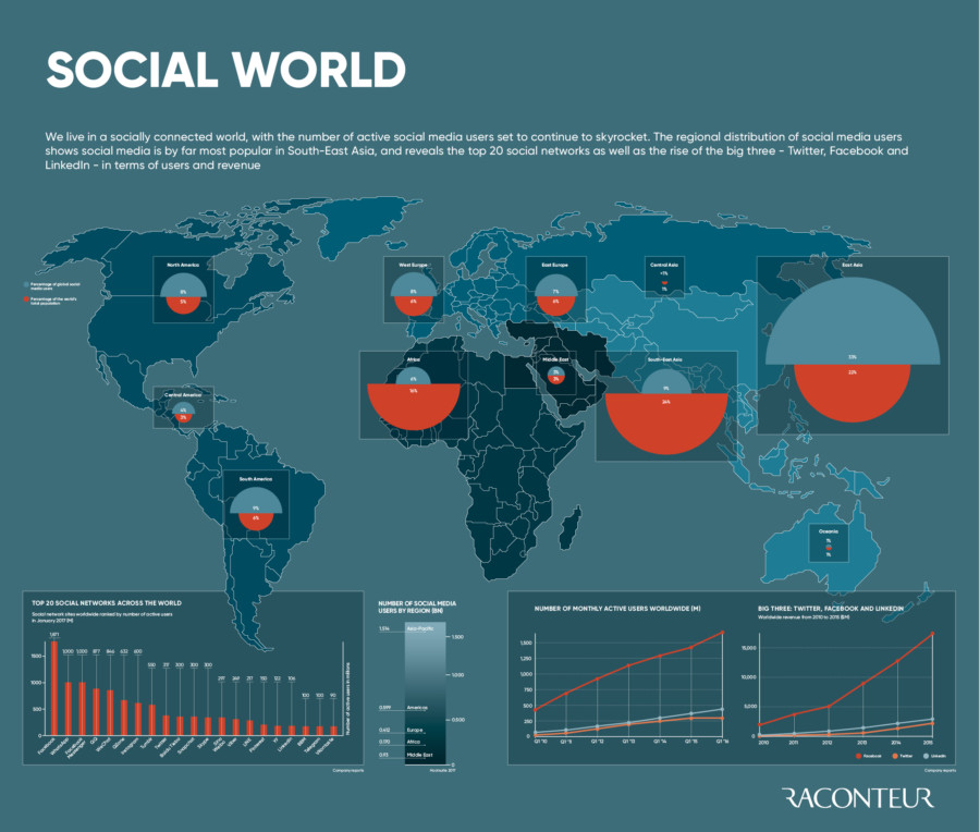 The social world infographic 2017