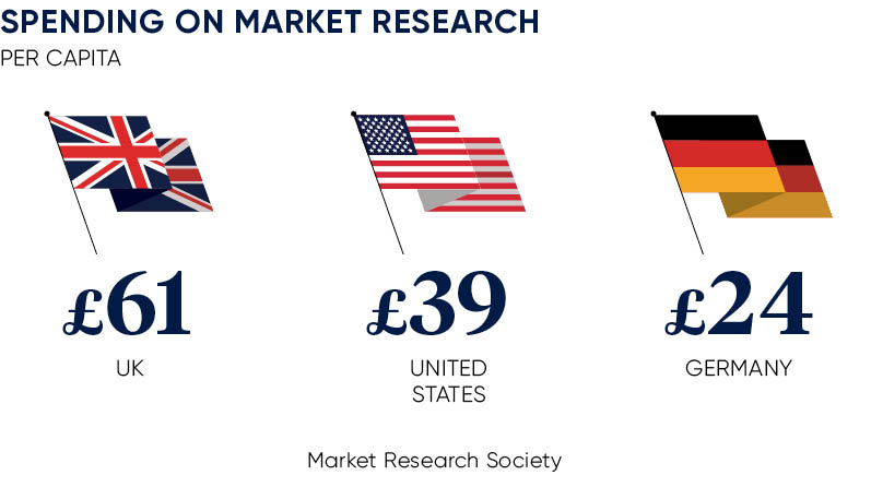 Top countries spending on market research
