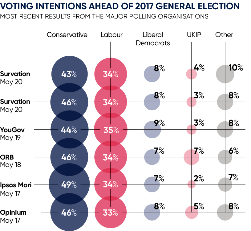 Voting intentions ahead of 2017 general election
