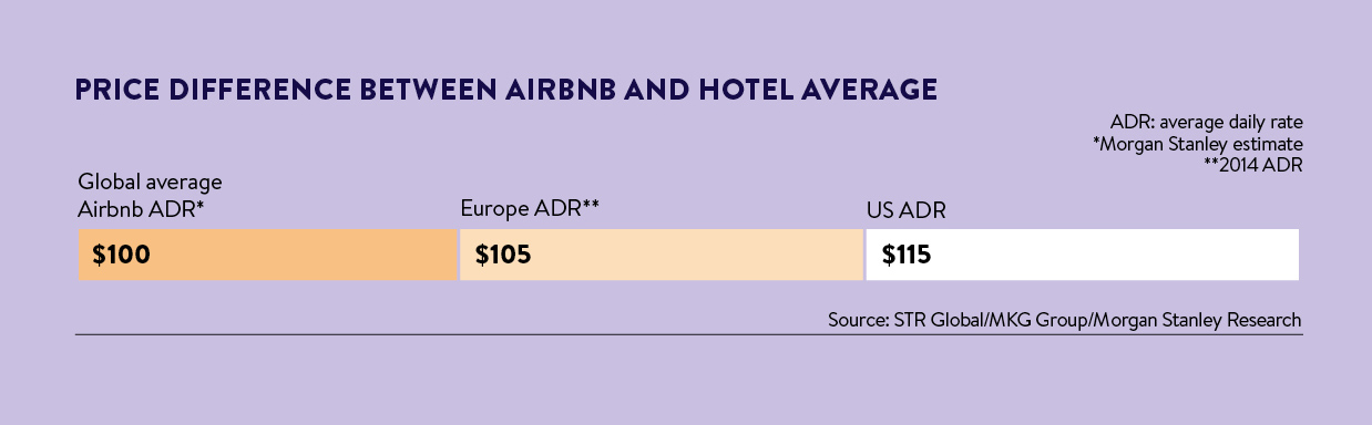 airbnb price vs hotels