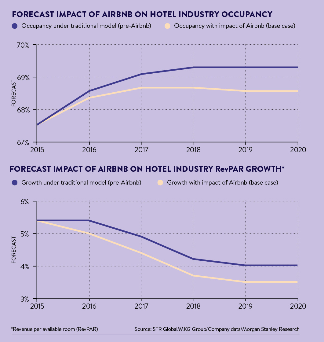 Future of airbnb's impact on hotels