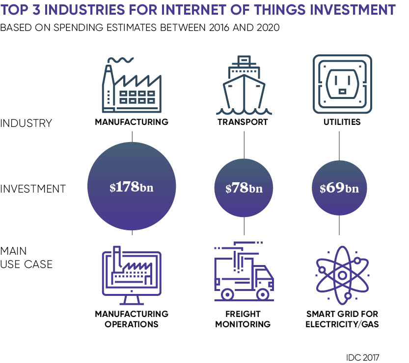 3 industries for IoT invesment