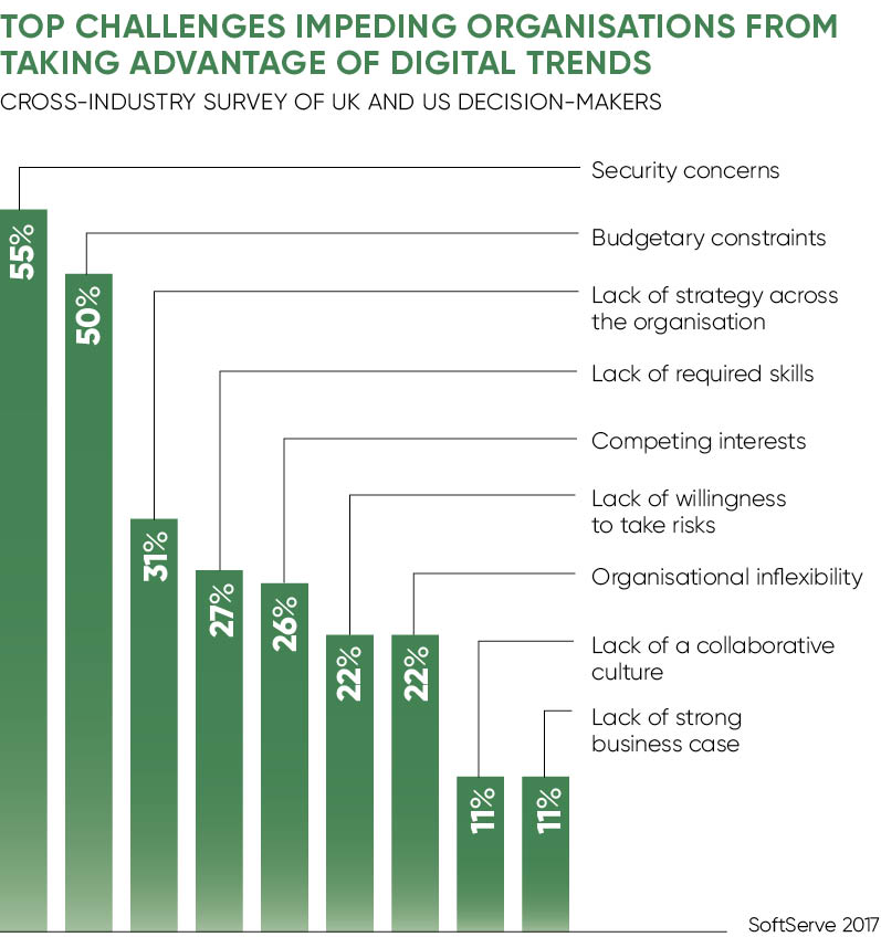 Chart of the top challenges impeding organisations from taking advantage of digital trends