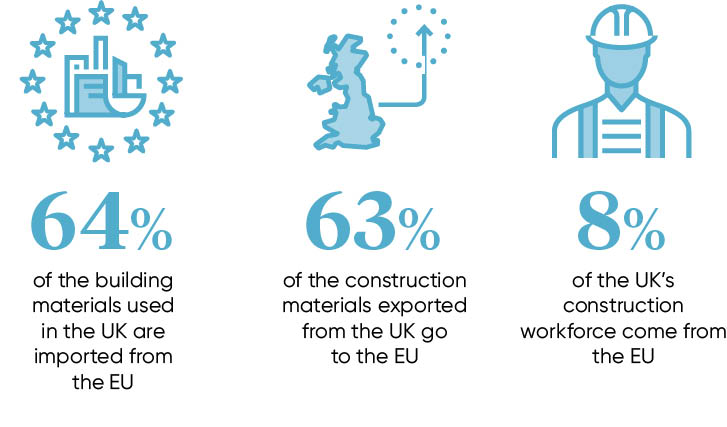 Construction and Brexit facts