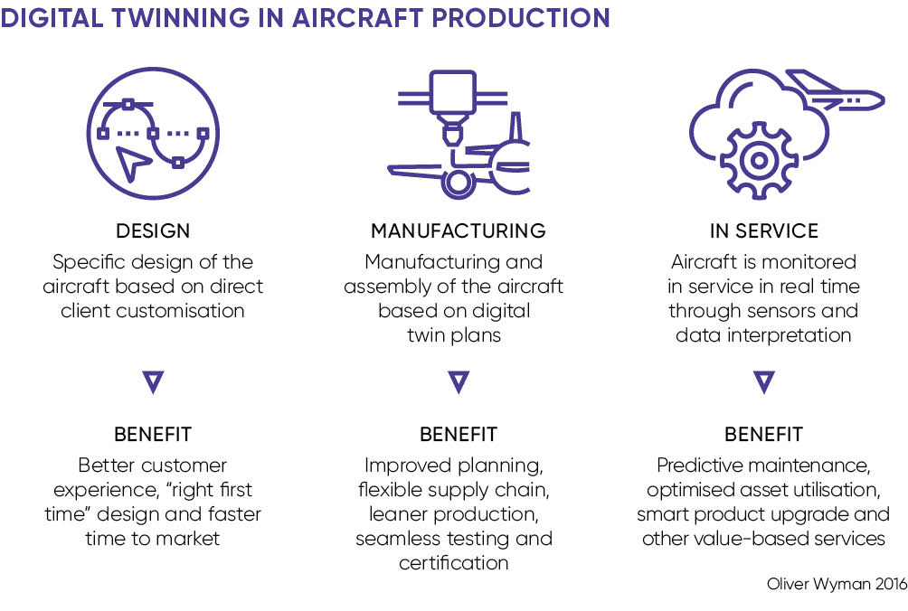 Digital twinning in aircraft production