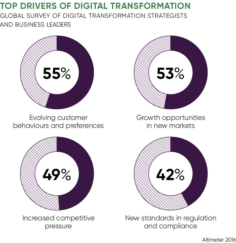 Charts of top drivers of digital transformation