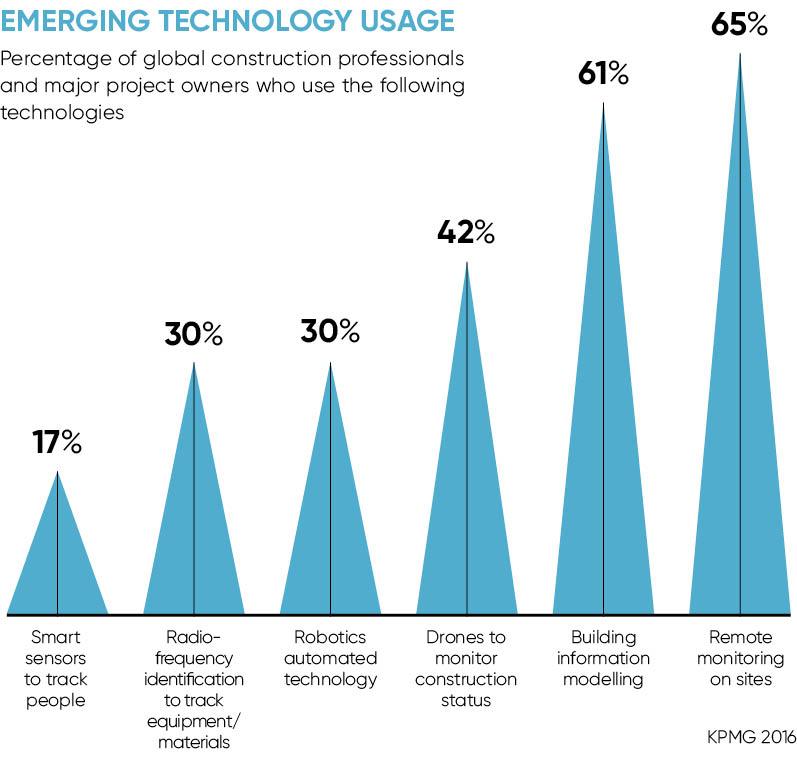 EMERGING TECHNOLOGY USAGE