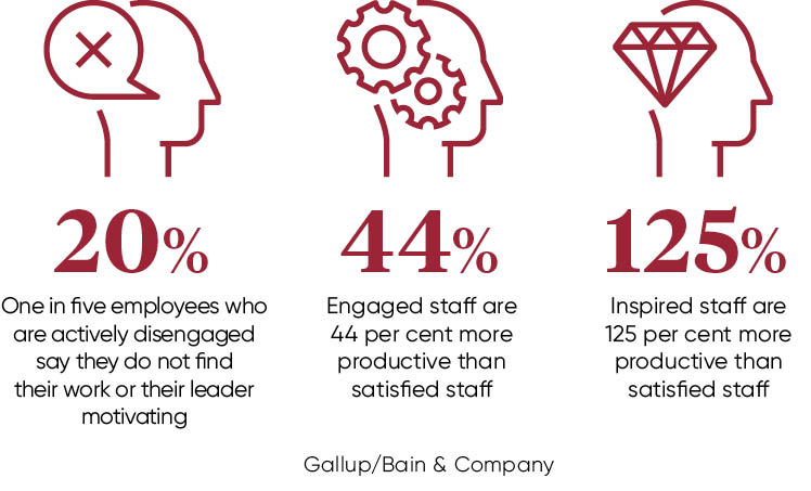 ... Line. Staff Who Are U201cactively Disengagedu201d U2013 Around 20 Per Cent,  According To Gallup U2013 Specifically Say They Do Not Find Their Work Or Their  Leader ...  Line Leader