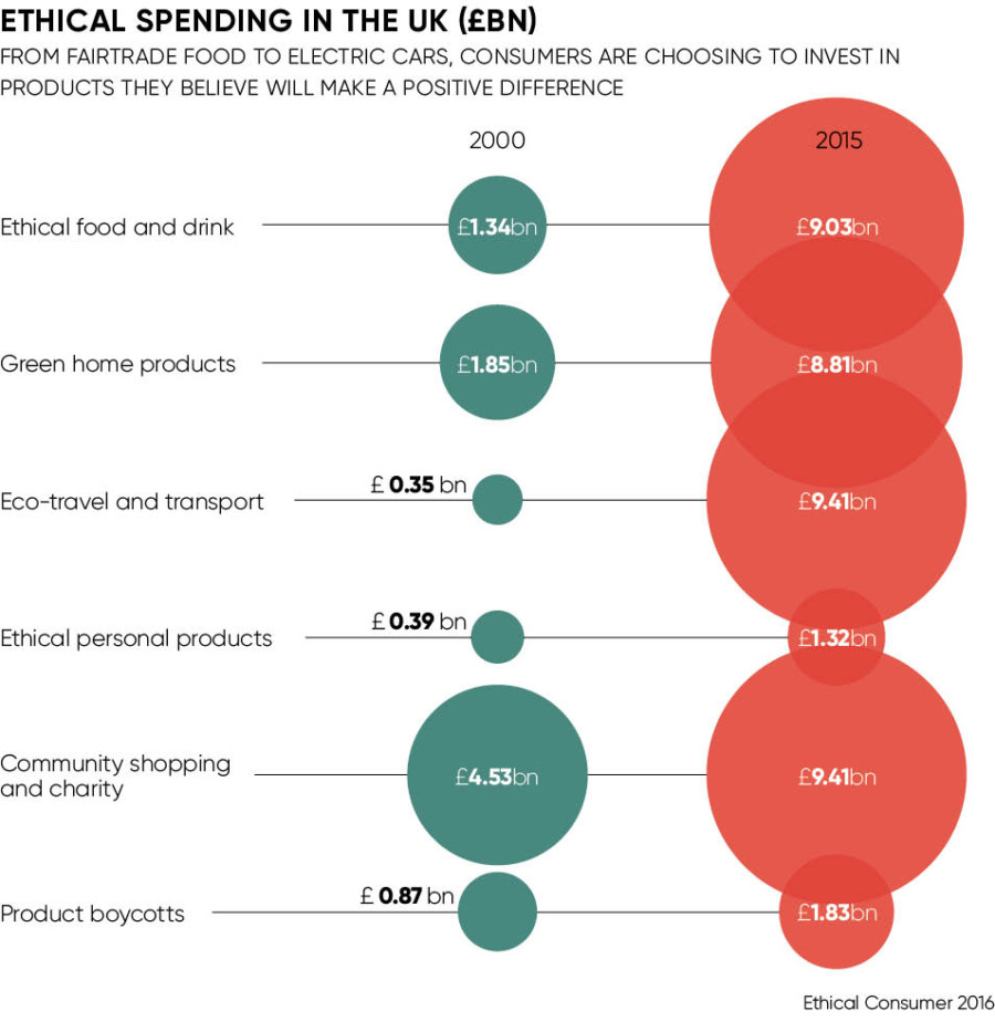 Graph of ethical spending in the UK