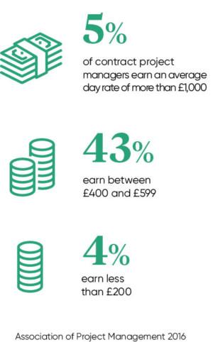 Freelance economy stats