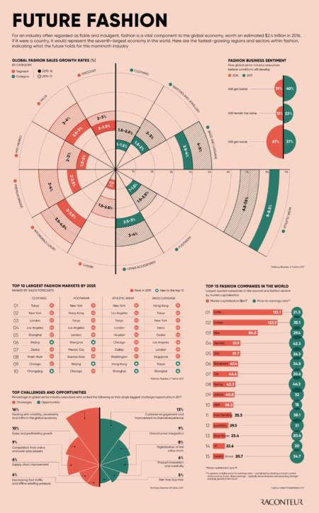 Future fashion infographic