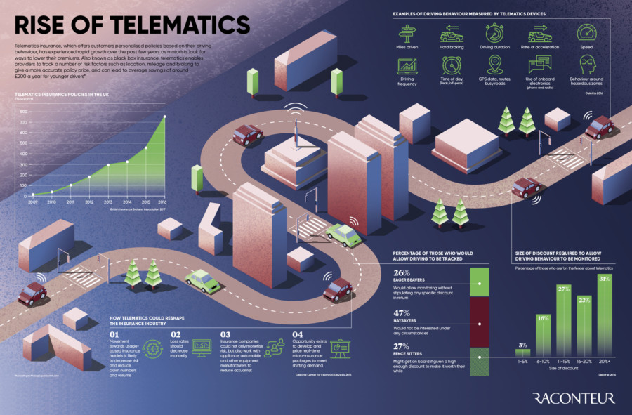 Rise of telematics infographic