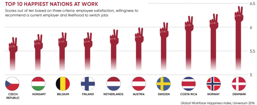 Top 10 happiest nations at work