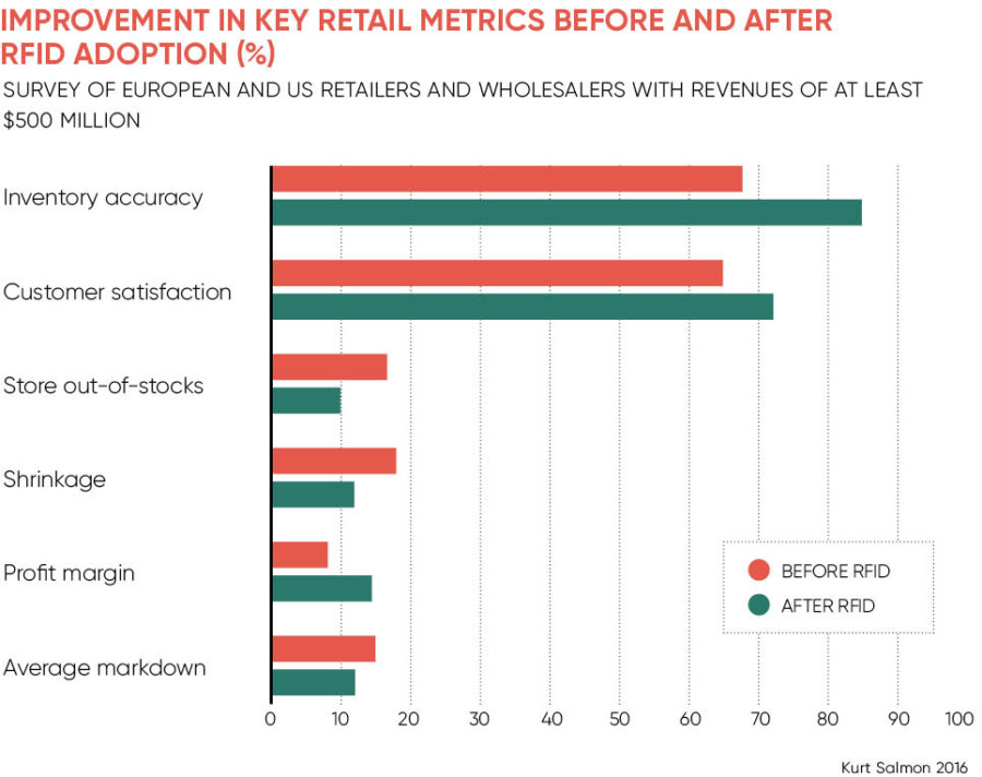 Chart looking at Improvement in key retail metrics before and after RFID adoption