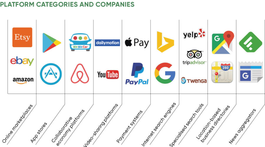 Diagram of platform categories and companies