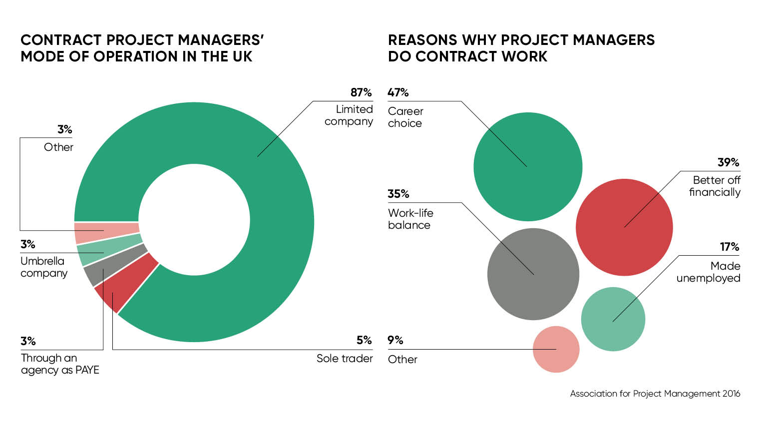 Project management freelancers stats