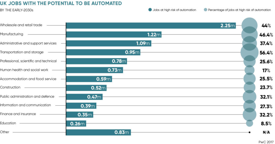 UK jobs with the potential to be automated