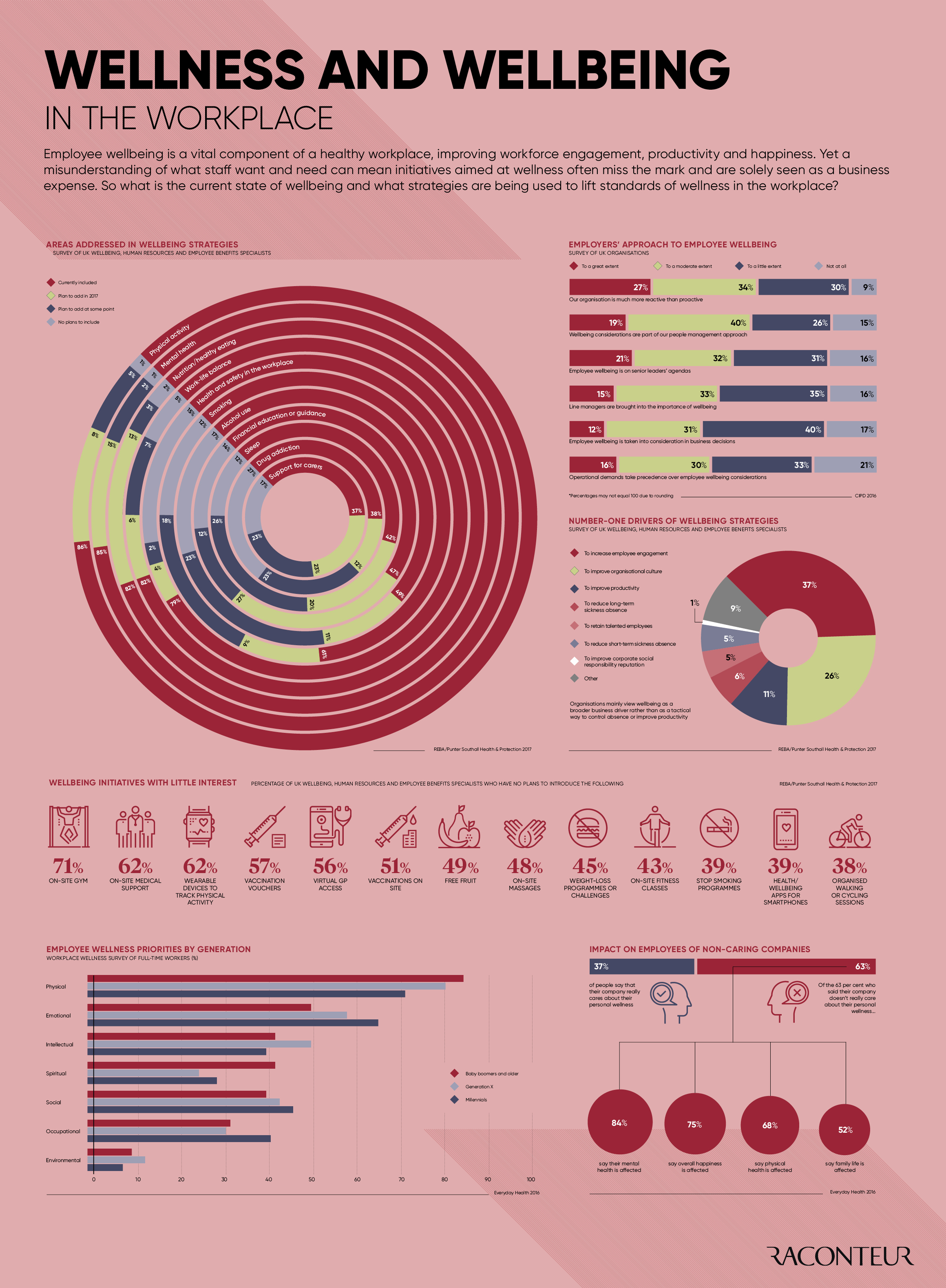 Infographic look at employee health in the workplace