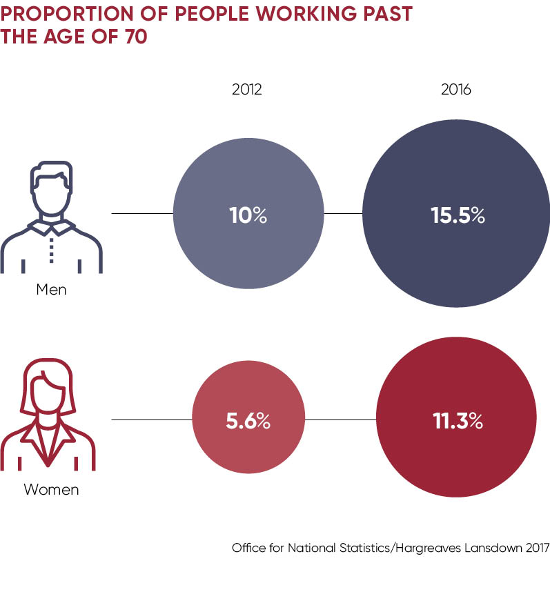 Proportion of people working past the age of 70