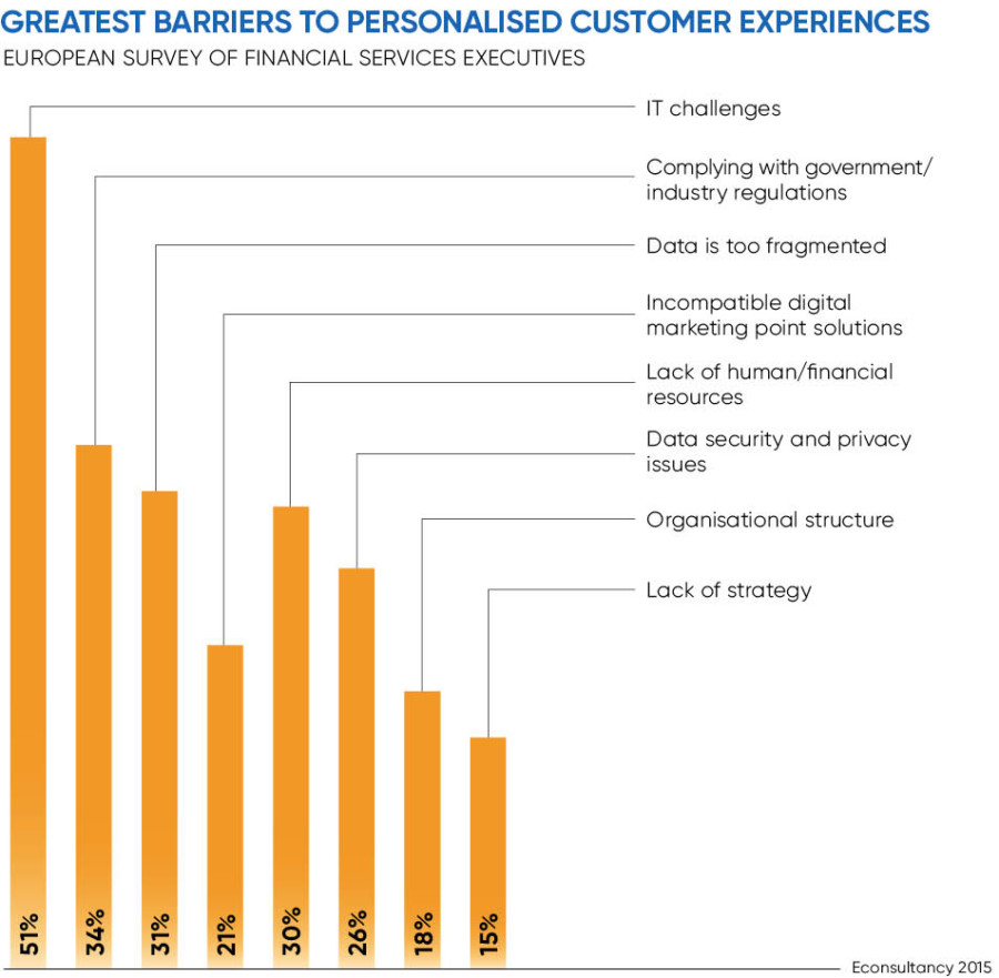 Chart of the greatest barriers to personalised customer experiences